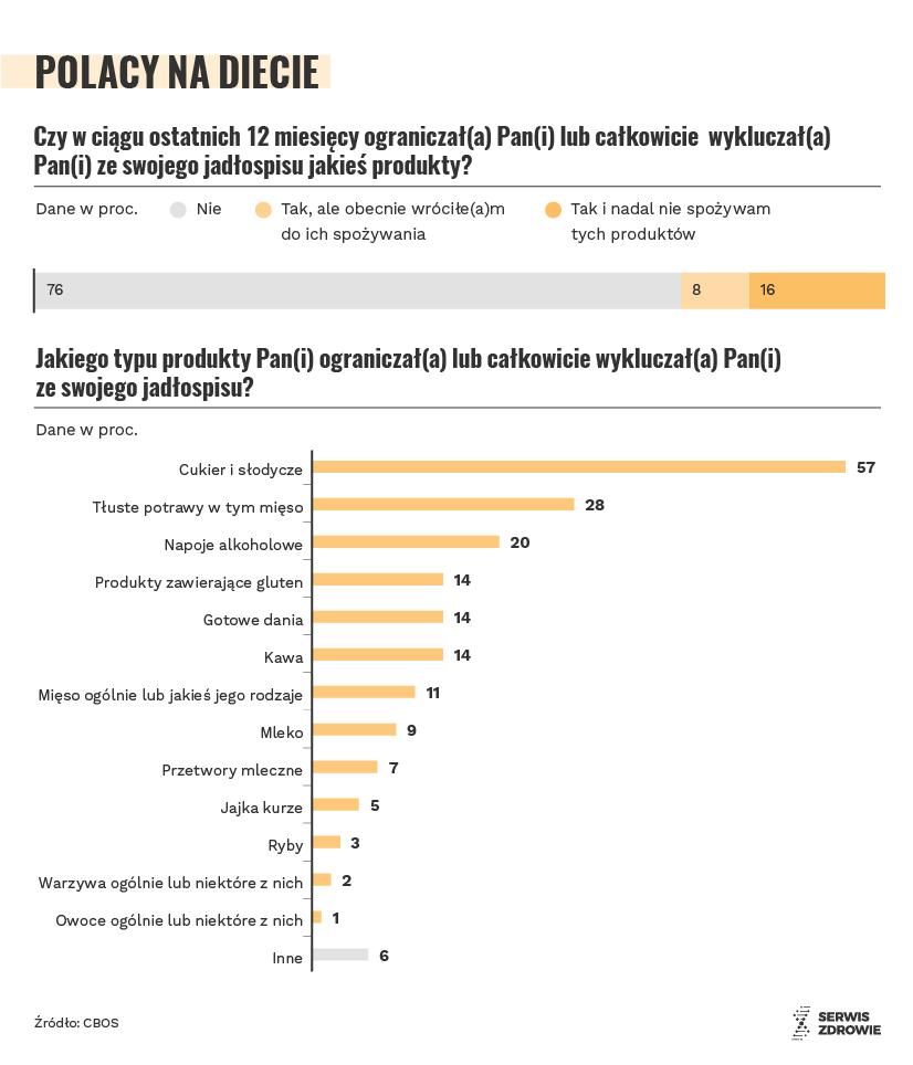 dieta Polaków